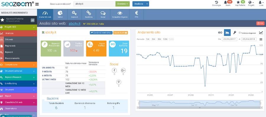 seozoom schermata analisi sito web